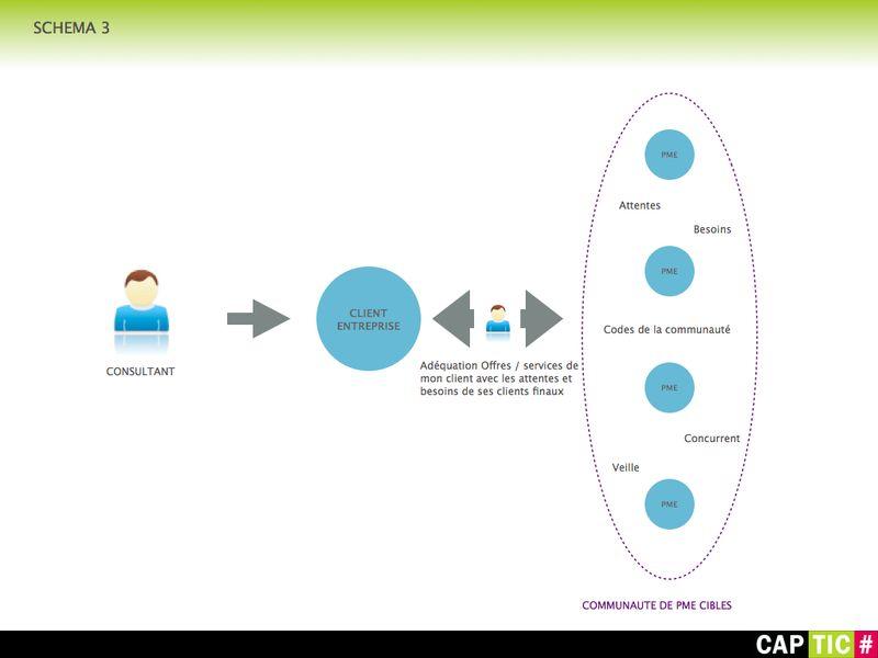 Schéma 3 CAP-TIC.002