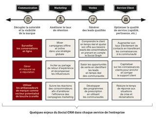 Actions de social CRM