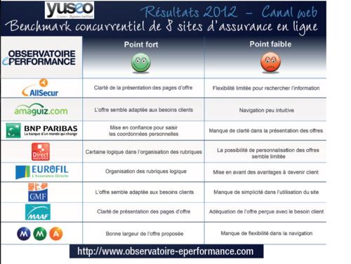 Observatoire Yuséo Sites Internet