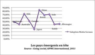Graphique going social KPMG, adoption media sociaux